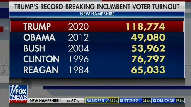 image for Trump Smashes Turnout Record for Incumbents